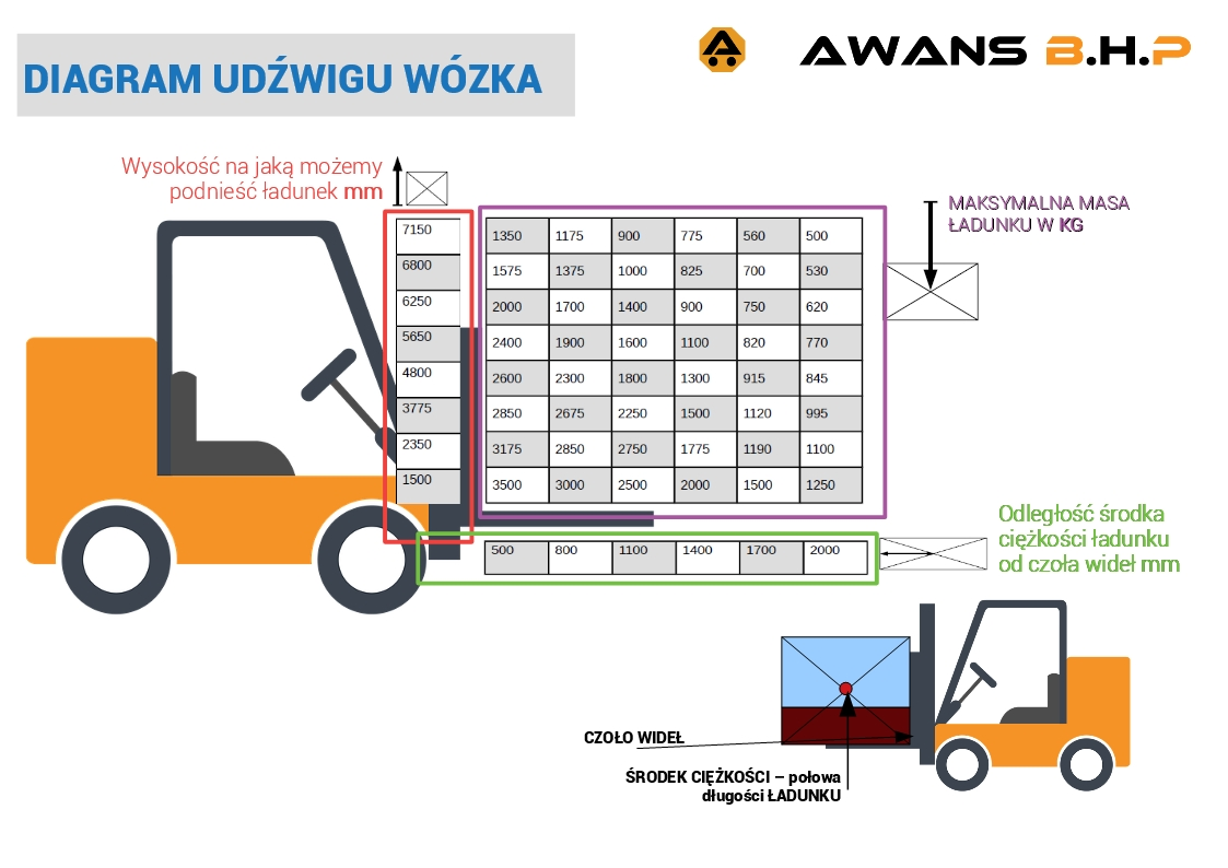 diagram udźwig nominalny